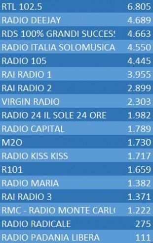 Dati-Ascolto-Radio-primo-semestre-2014